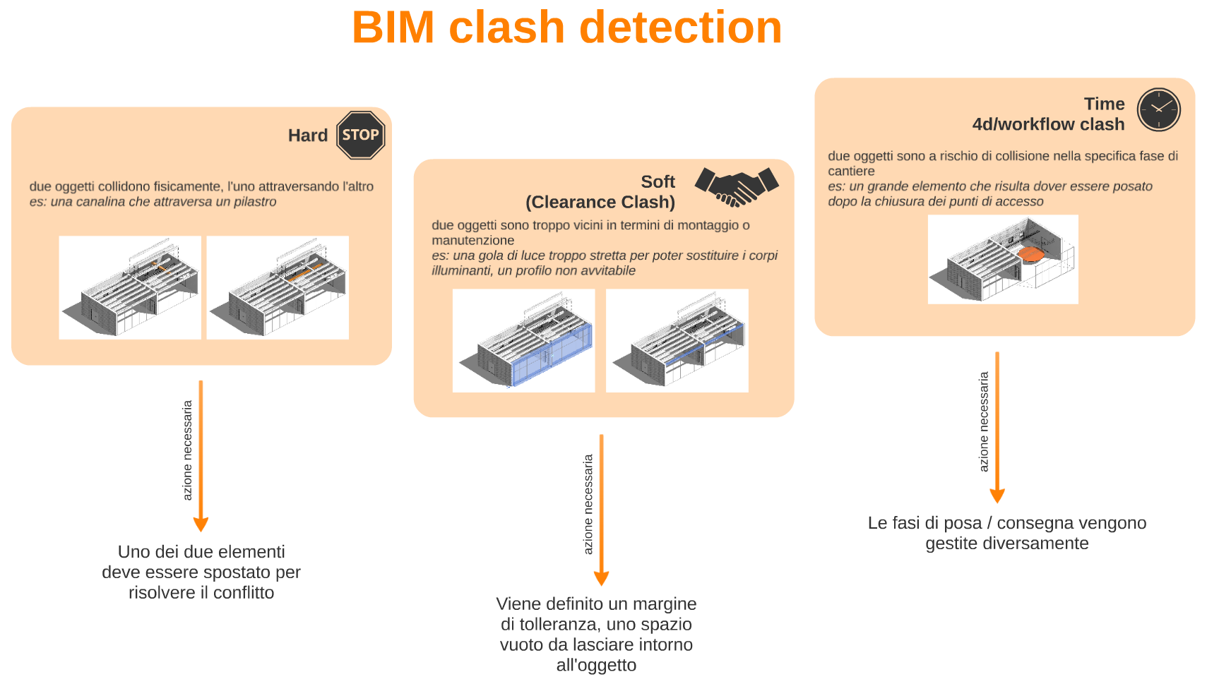 Hard, Clearance e Workflow: i tre tipi di clash nel BIM