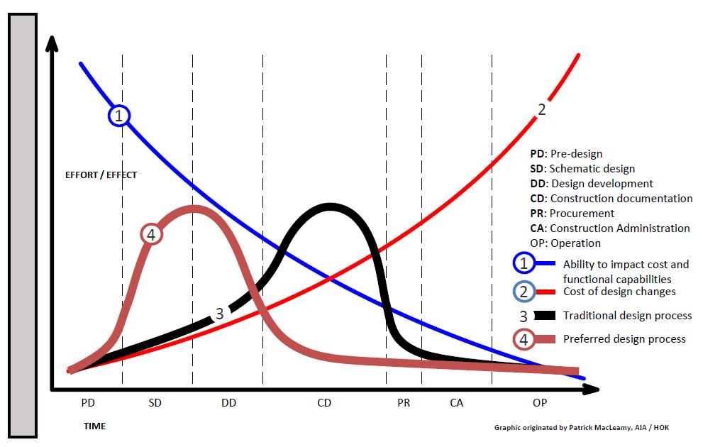 la curva di MacLeamy per l'efficienza del BIM