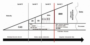 Bew - Richards BIM maturity model