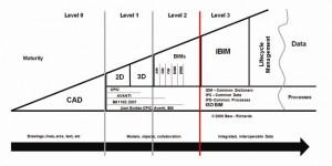 Bew - Richards BIM maturity model