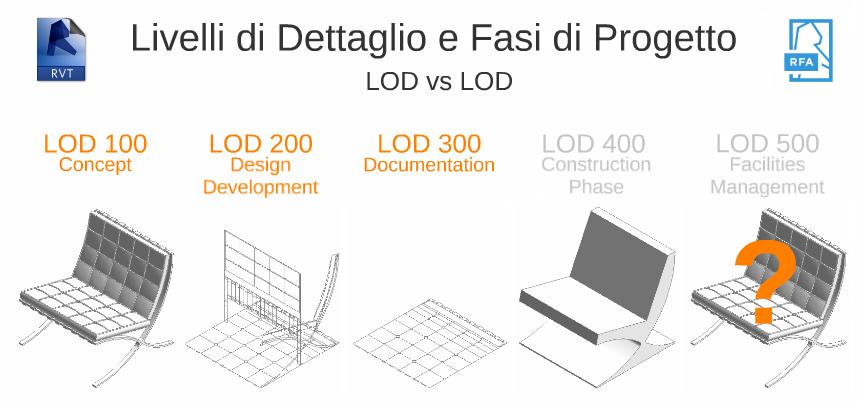 LOD vs LOD - livelli di dettaglio e fasi di progetto