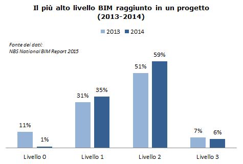 NBS National BIM Report 2015 - BIM level awareness 4