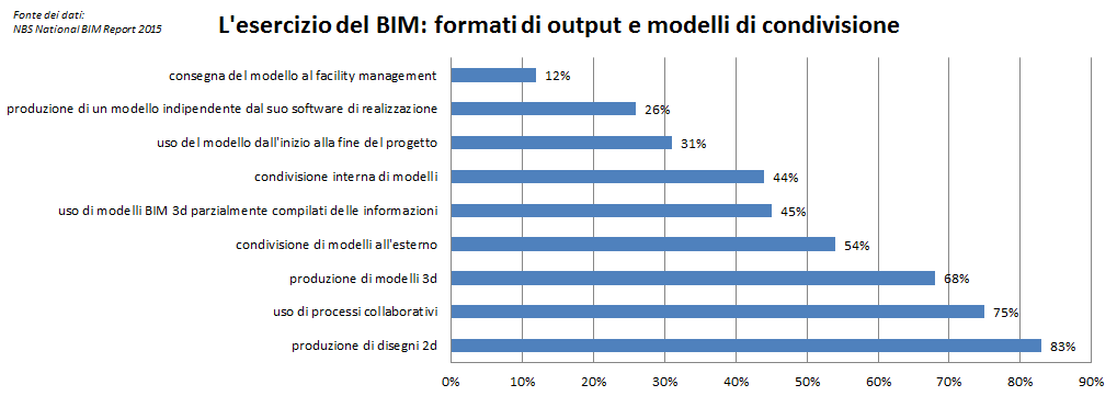 NBS National BIM Report 2015 - BIM practice 1