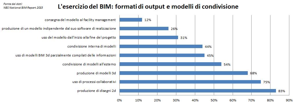 NBS National BIM Report 2015 - BIM practice 1