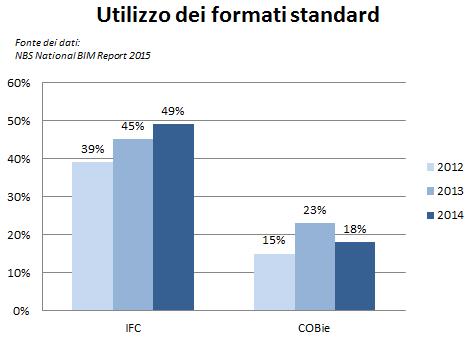 Utilizzo di IFC e COBie