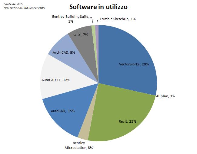Software in utilizzo: i numeri