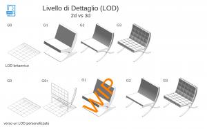revit standard - LOD Level of Detail