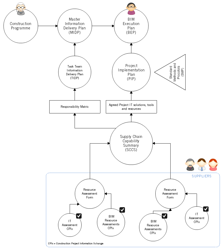 Bulding Information Exchange - Documents Diagram