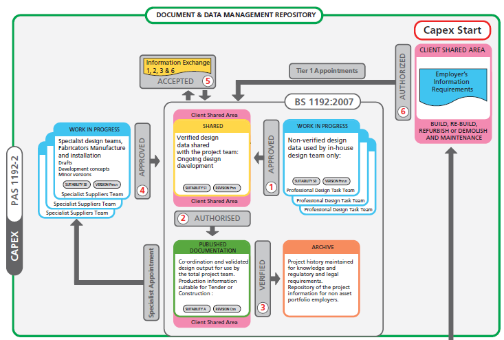 PAS 1192_common data environment