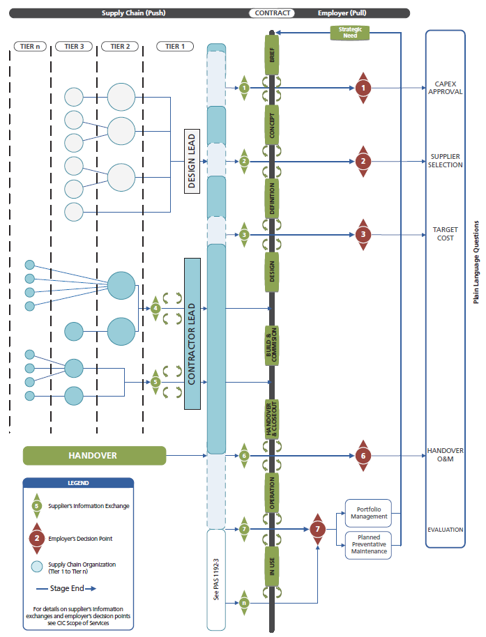 PAS1192_2 Supply Chain