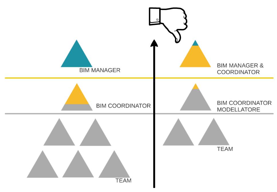 BIM manager e coordinator - principio di decadimento
