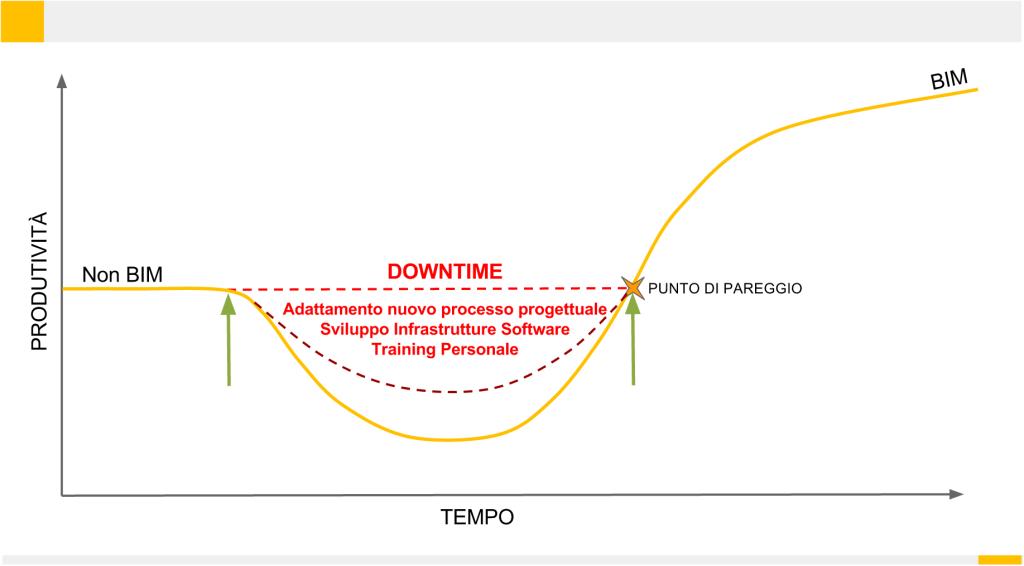 Il downtime: quando si implementa una nuova tecnologia o un nuovo metodo, esiste un tempo fisiologico di assorbimento che determina un calo della produttività dell'organico. Superato il punto di break-even, se il metodo è migliorativo si osserverà un incremento della produttività rispetto al punto di partenza.