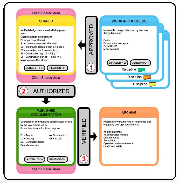 Il Common Data Environment (CDE) è uno spazio condiviso e accessibile a tutti, tipicamente suddiviso in parti, in cui in una collaborazione al Level 2 vengono caricati i modelli e i relativi eventuali documenti. Uno schema di suddivisione è suggerito dalla PAS 1192-2.