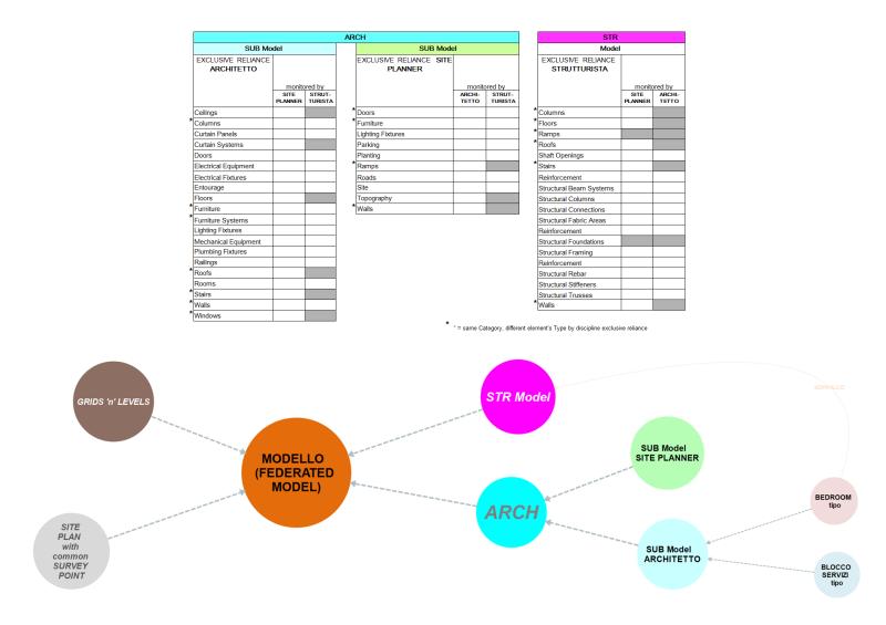 MK1_ModelBreakdownStructure_FrancescoDeMatteis