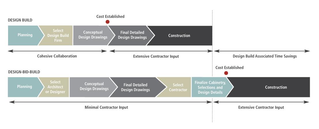 Design-Build-Chart