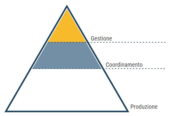 Gestione-Coordinamento-Produzione