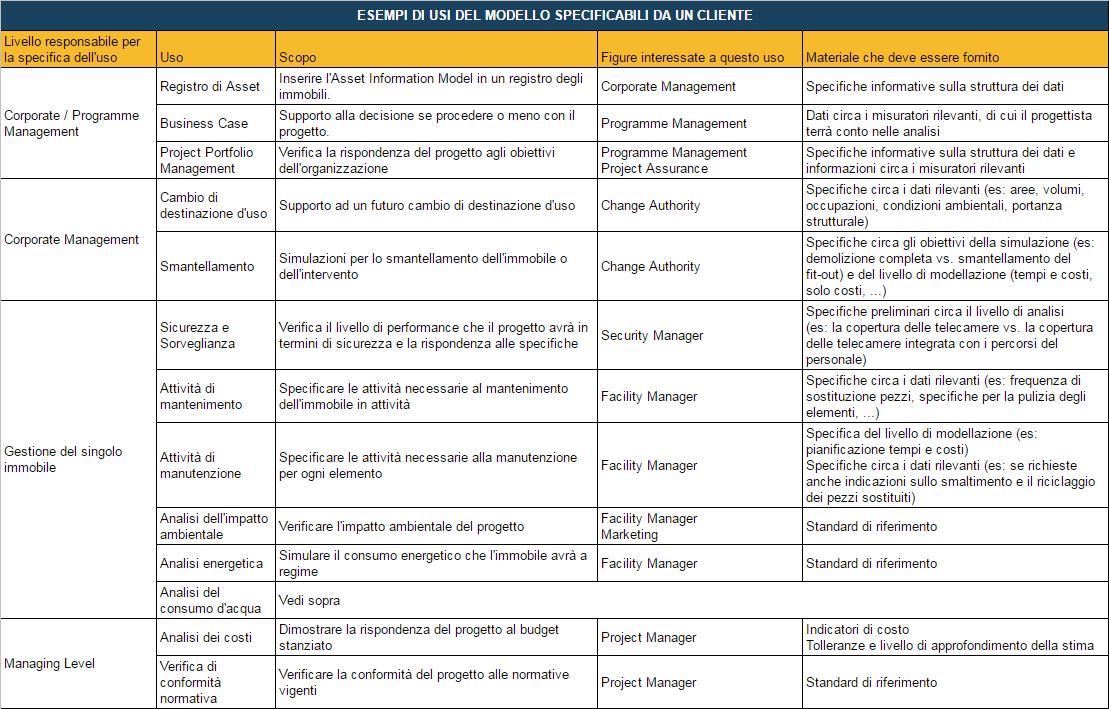 Solo un esempio: consigliare usi del modello a un cliente significa entrare in un livello di complessità decisamente più profondo