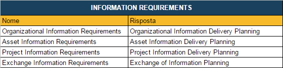 ISO_19650-1_Information Requirements