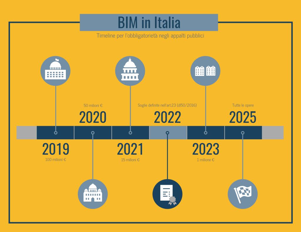 BIM in Italia - Timeline