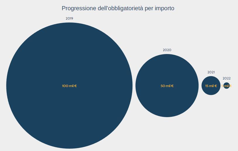 BIM in Italia - progressione importi