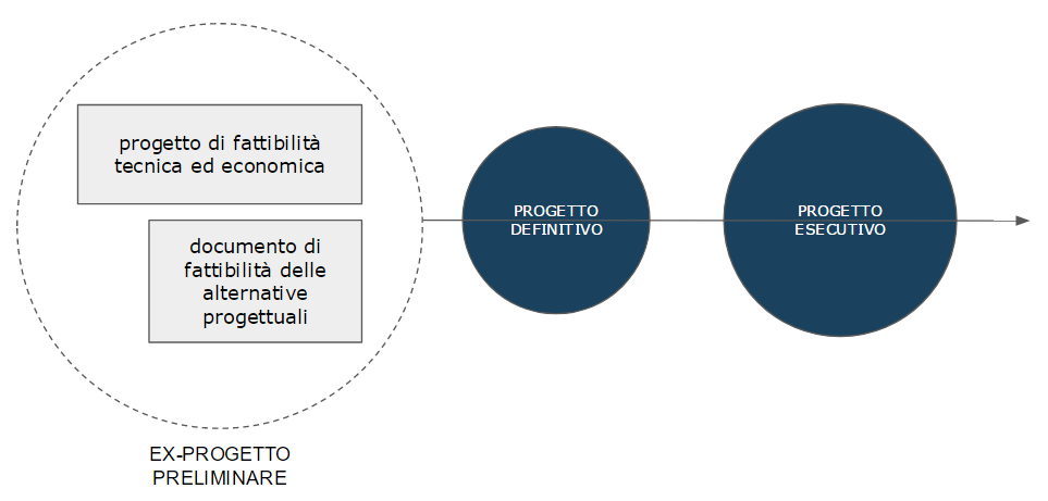 Design Stages - Italy