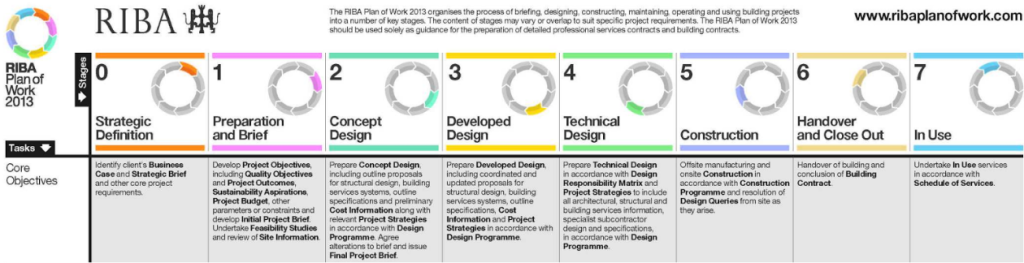 Design Stages - RIBA