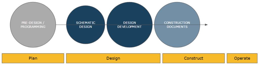 Design Stages - US