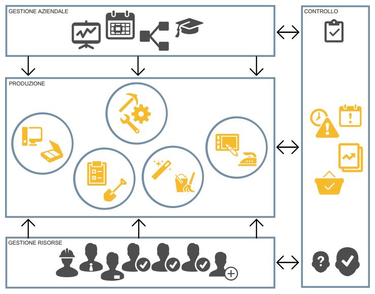 ISO 900 - Sistemi di Gestione della Qualità