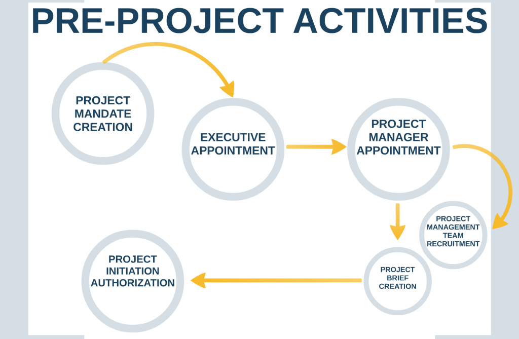 PM - Activities - Pre Project