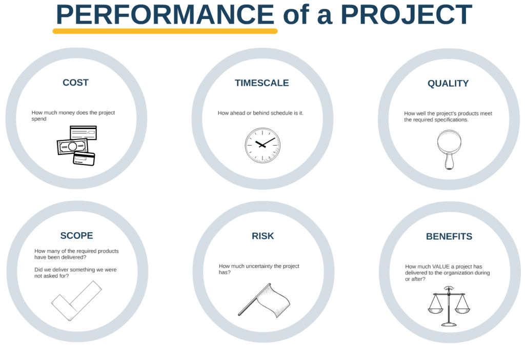 PM - Performance of a Project