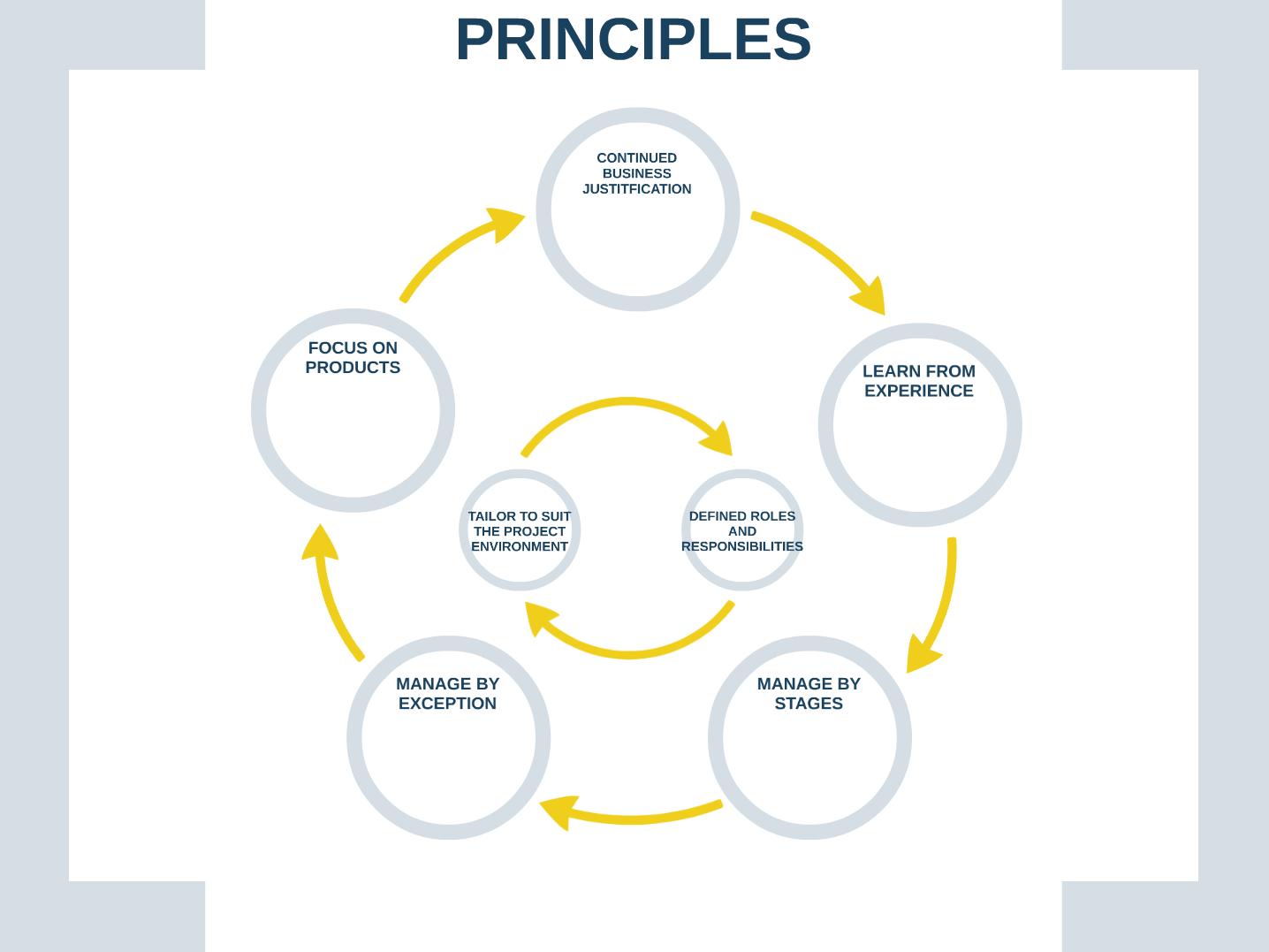PM - Principles