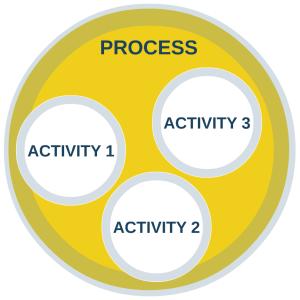 PM - Process vs Activity