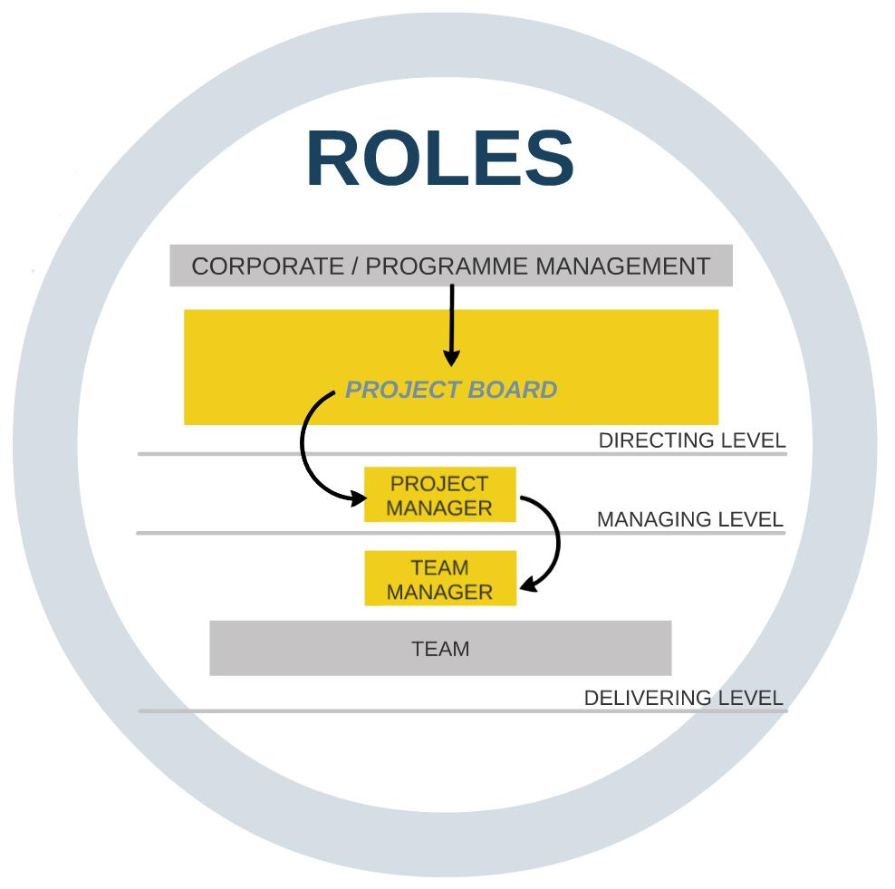PM - Roles