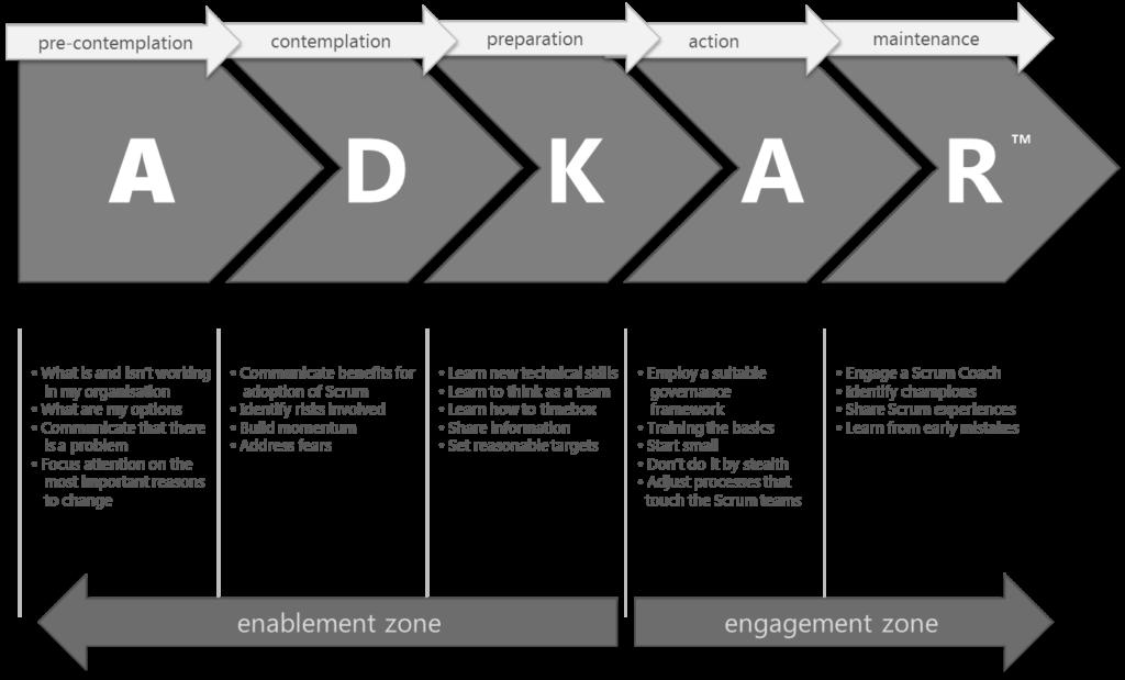 Infografica di Mark Pearlriguardo all'uso dell'ADKAR per l'introduzione dello SCRUM.