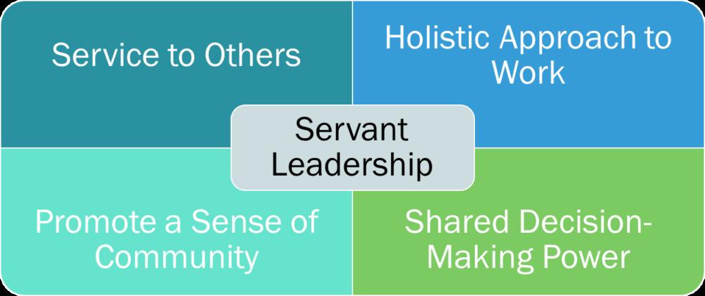 Servant Leadership schema da Scrum.org