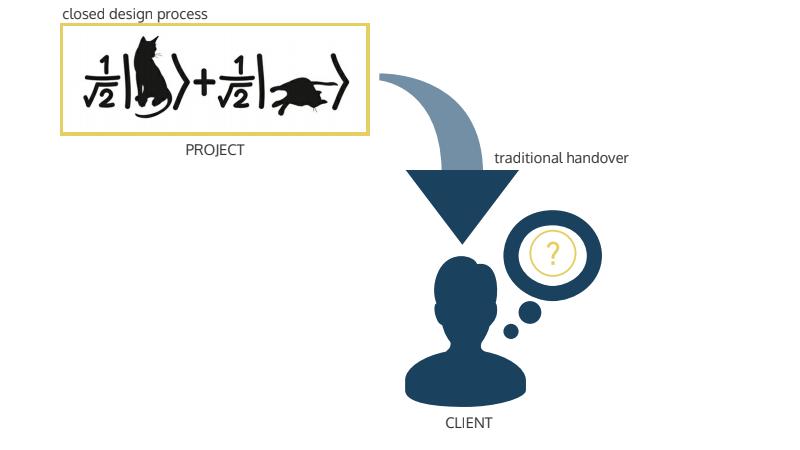 005-ClientInvolvement_1