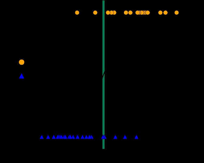 Azure_Clustering_RegressioneDueClassi