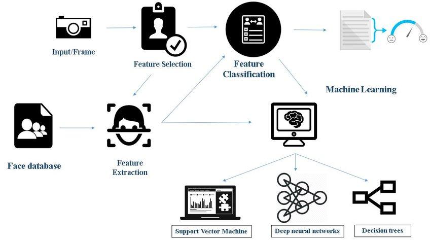In questo paper, la classificazione delle caratteristiche è alla base dell'algoritmo di riconoscimento facciale.