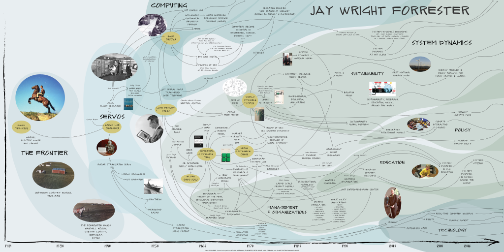 Infografica a cura della System Dynamics Society.