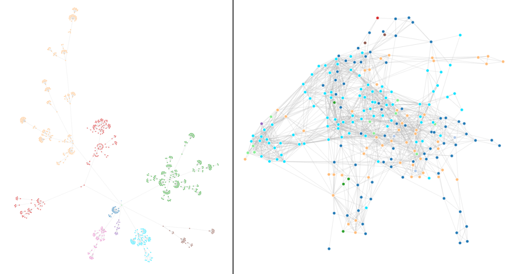 KadLytics: confronto tra la rete di relazioni così come impostate e così come viste dall'Intelligenza Artificiale
