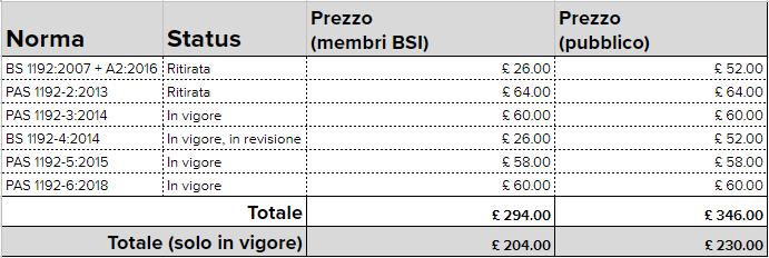BS_prezzo