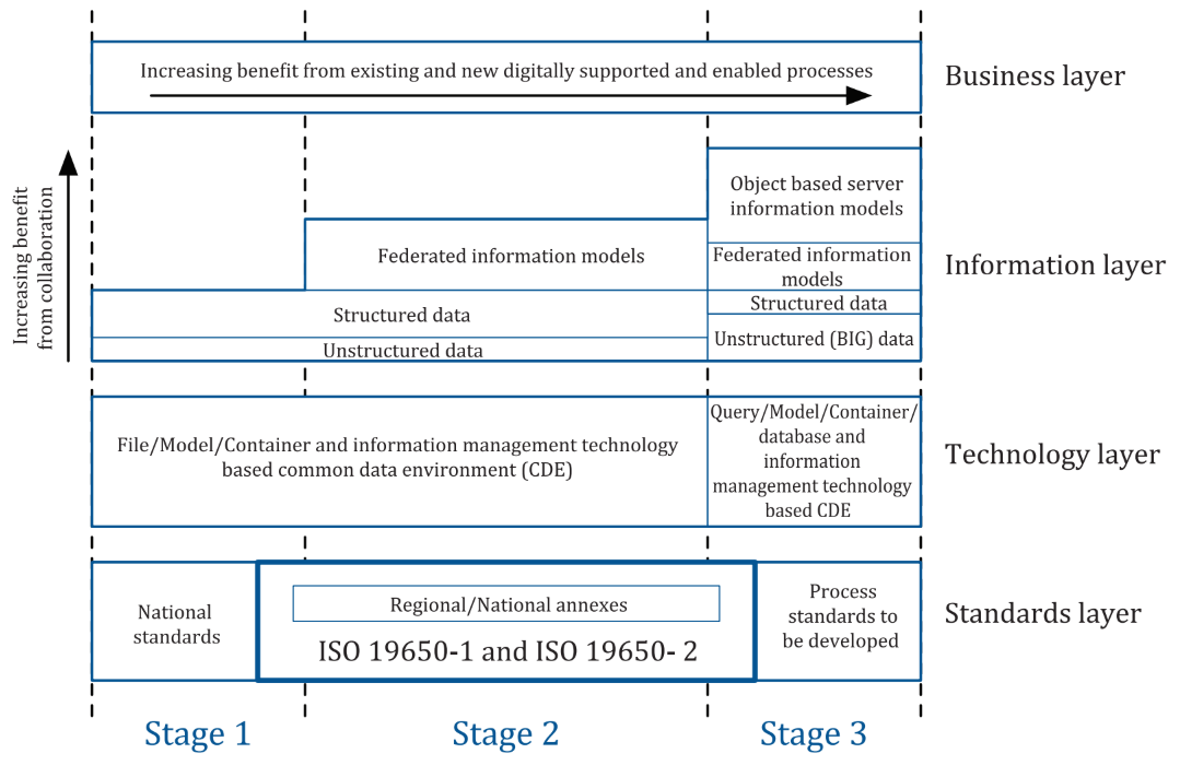 ISO19650-1_figure1_stages
