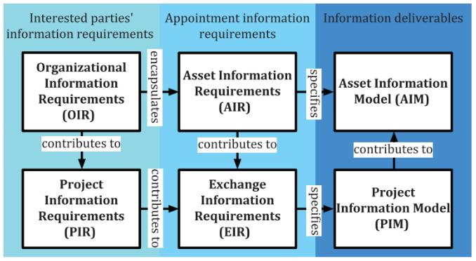 La gerarchia tra gli Information Requirements della ISO 19650. Tutto chiaro, no?