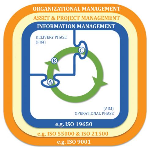 ISO19650_Figure3_ISO9001