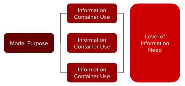 ISO19650_modeluses