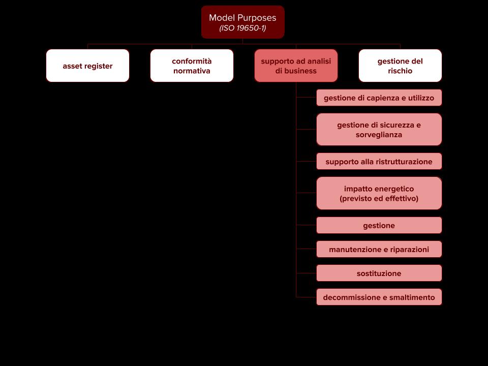 Gli obiettivi informativi identificati nella ISO 19650-1