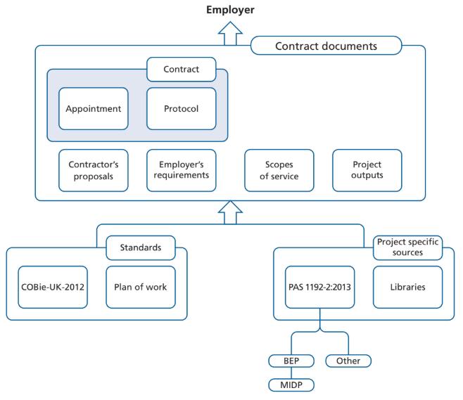 La relazione tra il contratto e i documenti associati nella PAS 1192-2.