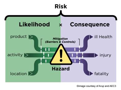 Al concetto è legato anche quello di riduzione del rischio, ma ne parlerò più avanti.