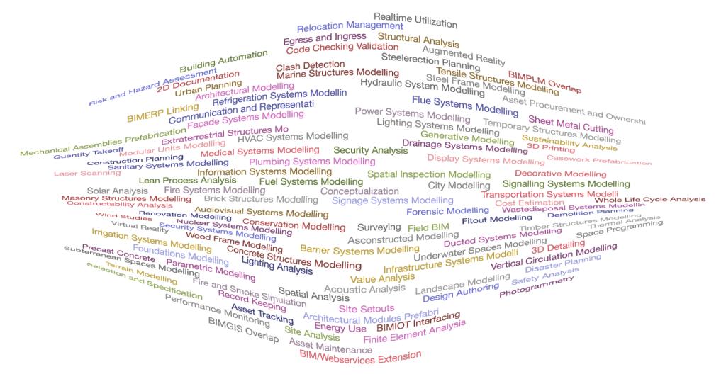 Nuvola terminologica relativa agli usi del modello