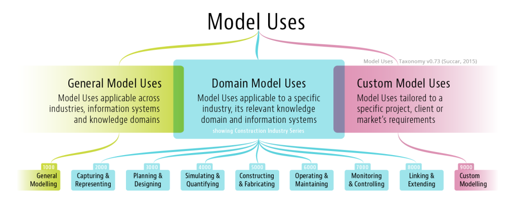 Model-Uses-Taxonomy